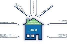 CUSTOM PLANNING DOOR PLANNING TEAM PORTFOLIO MANAGER CLIENT SERVICES SPECIALIST REPRESENTATIVE PORTFOLIO MANAGER DOOR ADVISOR / REPRESENTATIVE CLIENT