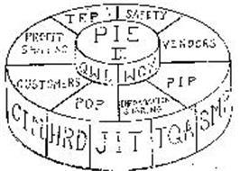 PIE II QWL WCM TEP SAFETY VENDORS PIP INFORMATION SHARING POP CUSTOMERS PROFIT SHARING CIM HRD JIT TQA SMP