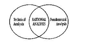 TECHNICAL ANALYSIS RATIONAL ANALYSIS FUNDAMENTAL ANALYSIS
