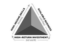 HIGH-INCOME SKILLS (INCOME) SCALABLE BUSINESS (CASH FLOW) HIGH-RETURN INVESTMENT (NET WORTH)