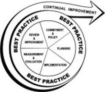 BEST PRACTICE CONTINUAL IMPROVEMENT REVIEW & IMPROVEMENT COMMITMENT & POLICY PLANNING MEASUREMENT & EVALUATION IMPLEMENTATION