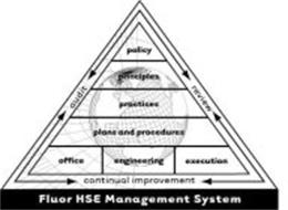 FLUOR HSE MANAGEMENT SYSTEM AUDIT REVIEW CONTINUAL IMPROVEMENT POLICY PRINCIPLES PRACTICES PLANS AND PROCEDURES OFFICE ENGINEERING EXECUTION