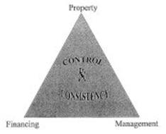 CONTROL & CONSISTENCY PROPERTY FINANCING MANAGEMENT