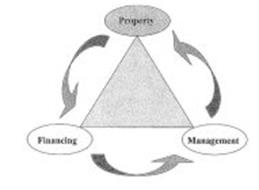 PROPERTY FINANCING MANAGEMENT