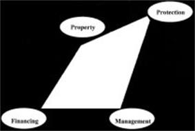 PROPERTY PROTECTION FINANCING MANAGEMENT