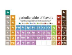 PERIODIC TABLE OF FLAVORS AV GK AI TV HZ FU ME WC TI C HY PB CHK RV BP BC SD CU CA AG FD CCC V PM FB PO MA PM PI GI RU PO LC DC VB CO B5 WAI LU LI AP O SSP PU ES CC NA PBJ SS RB BB PI EN CA CNC