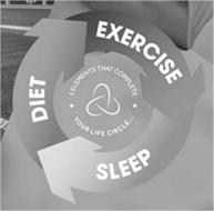 DIET EXERCISE SLEEP 3 ELEMENTS THAT COMPLETE YOUR LIFE CIRCLE...