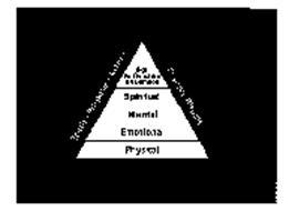 PYRAMID DESIGN