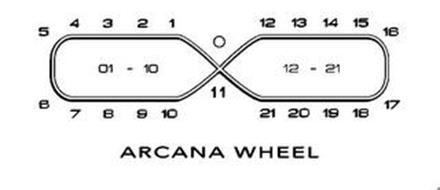 ARCANA WHEEL 0 1 2 3 4 5 6 7 8 9 10 11 12 13 14 15 16 17 18 19 20 21 01-10 12-21
