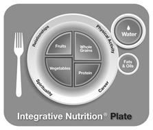 INTEGRATIVE NUTRITION PLATE RELATIONSHIPS CAREER SPIRITUALITY PHYSICAL ACTIVITY WATER FATS & OILS FRUITS, WHOLE GRAINS, VEGETABLES, PROTEIN