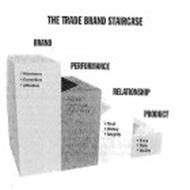 THE TRADE BRAND STAIRCASE BRAND PERFORMANCE RELATIONSHIP PRODUCT