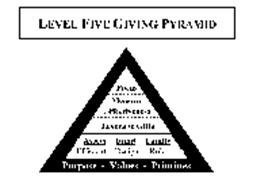 LEVEL FIVE GIVING PYRAMID FOCUS MEASURE EFFECTIVENESS LEVERAGE GIFTS ASSETS EFFICIENT FUND DESIGN FAMILY ROLE PURPOSE - VALUES - PRIORITIES