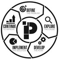 P DEFINE THE PROBLEM EXPLORE THE CAUSE DEVELOP THE PLAN IMPLEMENT THE SOLUTION CONTINUE TO IMPROVE