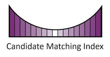 CANDIDATE MATCHING INDEX