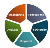 FOUNDATIONS STRATEGIZE ORGANIZE ACTIVATE RECALIBRATE