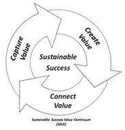 SUSTAINABLE SUCCESS CREATE VALUE CONNECT VALUE CAPTURE VALUE SUSTAINABLE SUCCESS VALUE CONTINUUM (SSVC)