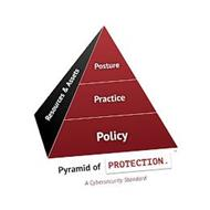 PYRAMID OF PROTECTION, A CYBERSECURITY STANDARD; POSTURE, PRACTICE, POLICY, RESOURCES & ASSETS