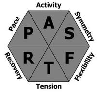PACE ACTIVITY SYMMETRY FLEXIBLITY TENSION RECOVERY P A S F T R