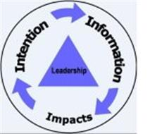 LEADERSHIP IMPACTS INFORMATION INTENTION