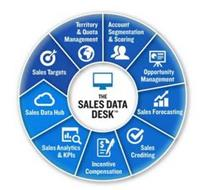 THE SALES DATA DESK SALES TARGETS TERRITORY & QUOTA MANAGEMENT ACCOUNT SEGMENTATION & SCORING OPPORTUNITY MANAGEMENT SALES FORECASTING SALES CREDITING INCENTIVE COMPENSATION SALES ANALYTICS & KPIS SALES DATA HUB