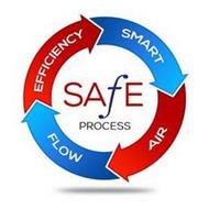 SAFE PROCESS SMART AIR FLOW EFFICIENCY
