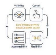 XCM PRODUCTIVITY ENABLEMENT QUAD VISIBILITY CONTROL FLEXIBILITY ACCOUNTABILITY