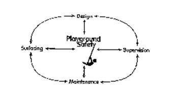 PLAYGROUND SAFETY DESIGN SUPERVISION MAINTENANCE SURFACING