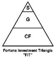 S G CF FORTUNA INVESTMENT TRIANGLE