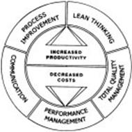 LEAN THINKING TOTAL QUALITY MANAGEMENT PERFORMANCE MANAGEMENT COMMUNICATION PROCESS IMPROVEMENT INCREASED PRODUCTIVITY DECREASED COSTS