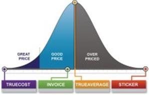 GREAT PRICE GOOD PRICE OVER PRICED TRUECOST INVOICE TRUEAVERAGE STICKER