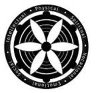 PHYSICAL SPIRITUAL VOCATIONAL EMOTIONAL SOCIAL INTELLECTUAL