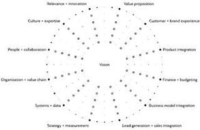 VISION VALUE PROPOSITION CUSTOMER + BRAND EXPERIENCE PRODUCT INTEGRATION FINANCE + BUDGETING BUSINESS MODEL INTEGRATION LEAD GENERATION + SALES INTEGRATION STRATEGY + MEASUREMENT SYSTEMS + DATA ORGANIZATION + VALUE CHAIN PEOPLE + COLLABORATION CULTURE + EXPERTISE RELEVANCE + INNOVATION