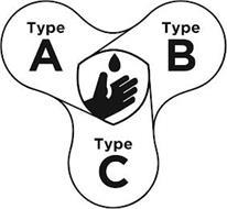 TYPE A TYPE B TYPE C