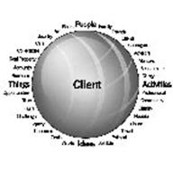 CLIENT PEOPLE FAMILY FRIENDS CLIENTS COLLEAGUES ADVISORS MENTORS SCHOOLMATES CLERGY ACTIVITIES PROFESSIONAL COMMUNITY CHARITY HOBBIES LEISURE TRAVEL POLITICAL SPIRITUAL IDEAS VALUES GOALS CONCERNS LEGACY CHALLENGES FEARS RISKS OPPORTUNITIES THINGS BUSINESS ACCOUNTS REAL PROPERTY COLLECTIBLES CARS JEWELRY ART BOATS