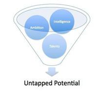 AMBITION INTELLIGENCE TALENTS UNTAPPED POTENTIAL