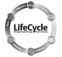 LIFECYCLE ENGINEERING SERVICES DIAGNOSTICS EDUCATION DESIGN INSTALLATION MONITORING REPAIR