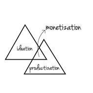 IDEATION MONETIZATION PRODUCTIZATION