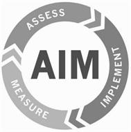 AIM ASSESS IMPLEMENT MEASURE
