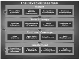 THE REVENUE ROADMAP INSIGHT VOICE OF THE CUSTOMER MACRO MARKET ENVIRONMENT COMPETITOR PERFORMANCE BUSINESS PERFORMANCE SALES STRATEGY, PRODUCTS & SERVICES SEGMENTATION & TARGETING VALUE PROPOSITION APPROACH TO MARKET CUSTOMER COVERAGE SALES CHANNELS SALES ROLE & STRUCTURE SALES PROCESS SALES DEPLOYMENT ENABLEMENT INCENTIVE COMPENSATION & QUOTAS, RECRUITING & RETENTION TRAINING & DEVELOPMENT TOOLS