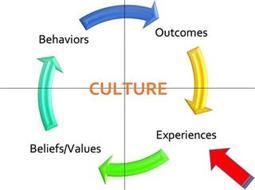 CULTURE BEHAVIORS OUTCOMES EXPERIENCES BELIEFS/VALUES