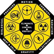 ELIMINATE CONTROL PROTECT MOTION CHEMICAL RADIATION ELECTRICAL GRAVITY HEAT & COLD BIOLOGICAL PRESSURE