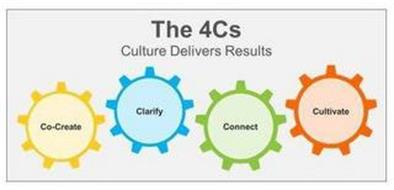THE 4CS CULTURE DELIVERS RESULTS CO-CREATE CLARIFY CONNECT CULTIVATE