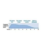 TARGETED MELATONIN LEVEL FALL ASLEEP FAST STAY ASLEEP LONGER IMPROVE SLEEP QUALITY WAKE UP REFRESHED! HOURS 1 2 3 4 5 6 7 8