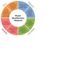MODEL QUALIFICATION METHOD RELEVANCE 1. MODEL SCOPE IS RELEVANT FOR RESEARCH CONTEXT 2. MODEL REPRESENTS RELEVANT BIOLOGICAL MECHANISMS UNCERTAINTY 3. RELEVANT QUALITATIVE UNCERTAINTIES ARE ASSESSED 4. RELEVANT QUANTITATIVE UNCERTAINTIES ARE ADDRESSED VARIABILITY 5. MODEL CAPTURES RELEVANT KNOWN PATHWAY VARIABILITIES 6. RELEVANT CLINICAL VARIABILITY IS REPRODUCED DATA 7. MODEL RESULTS ARE QUALITAT