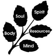 BODY SOUL SPIRIT RESOURCES MIND