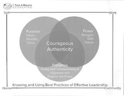 TAKE A BREATH COACHING SELF WORK HOME COMMUNITY PURPOSE VALUES PRIORITIES VISION POWER STRENGTHS SKILLS TALENTS COURAGEOUS AUTHENTICITY PRESENCE ACTING AND COMMUNICATING IN ALIGNMENT WITH PURPOSE AND POWER KNOWING AND USING BEST PRACTICES OF EFFECTIVE LEADERSHIP