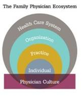 THE FAMILY PHYSICIAN ECOSYSTEM HEALTH CARE SYSTEM ORGANIZATION PRACTICE INDIVIDUAL PHYSICIAN CULTURE