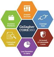 GALLAGHER CORE 360 PROGRAM STRUCTURE COVERAGE GAPS UNINSURED & UNINSURABLE LOSSES LOSS PREVENTION & CLAIMS CONTRACTUAL LIABILITY INSURANCE PREMIUMS