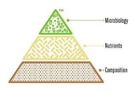 MICROBIOLOGY NUTRIENTS COMPOSITION