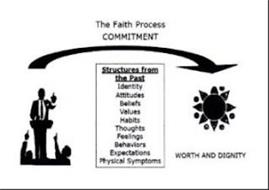 WORTH AND DIGNITY THE FAITH PROCESS COMMITMENT STRUCTURES FROM THE PAST IDENTITY ATTITUDES BELIEFS VALUES HABITS THOUGHTS FEELINGS BEHAVIORS EXPECTATIONS PHYSICAL SYMPTOMS